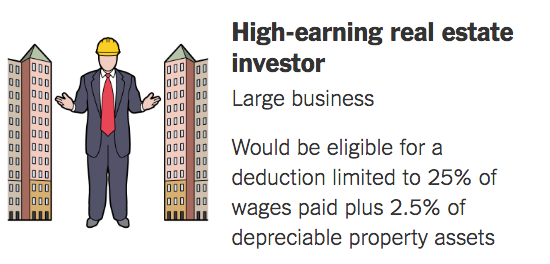 graphic showing high-earning real-estate investor