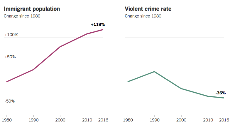 graphs showing immigration rising and crime falling