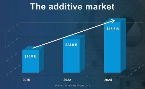 Additive Manufacturing Market Trends