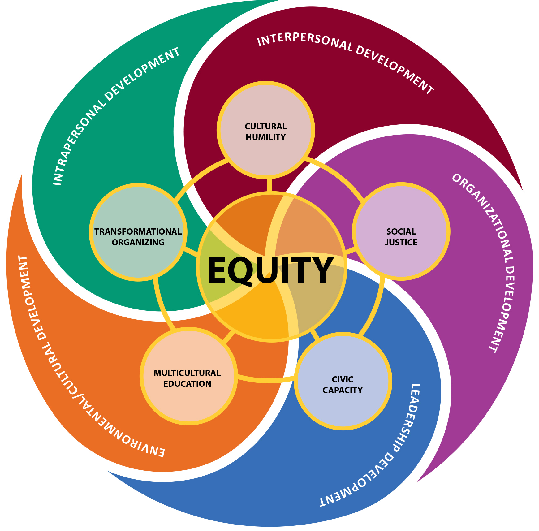 equity plan cover - link to pdf of 2015-16 Student Equity Plan