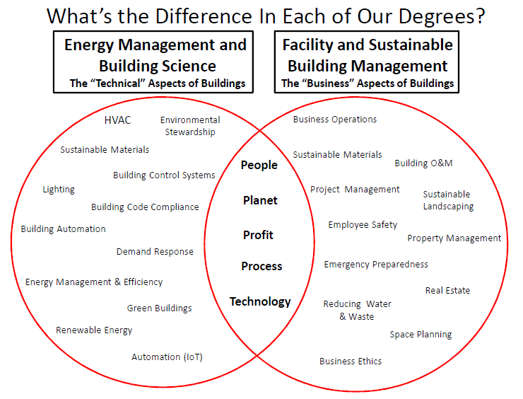 graphic showing traits of both degrees