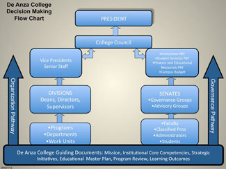 De Anza College Decision Making Flow Chart