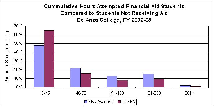 Financial Aid by Student Hours Attempted
