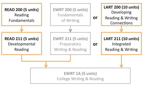Reading Course Sequence