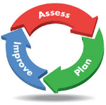 SLO Assessment CYcle