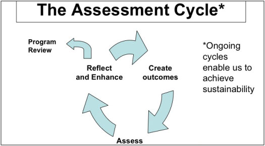 Assessement Cycle -Program Review, Create outcomes, Assess, Reflect and Enance